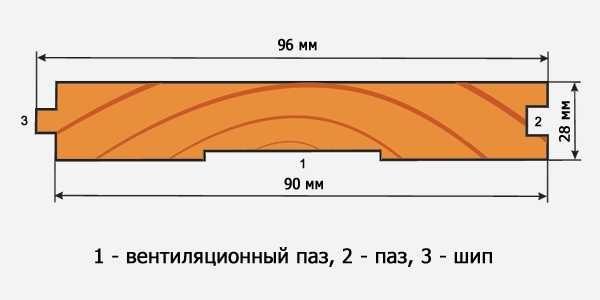 Вентиляционные канавки могут быть другого размера, их может быть несколько