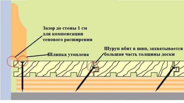 Достоинства крепления в шип: большая толщина доски захватывается, и угол выходит не таковой острый