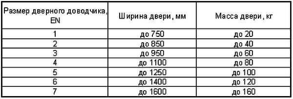 Таблица подбора класса закрывателя двери в зависимости от веса и ширины полотна