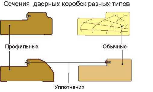 Форма планок для дверной коробки может быть разной