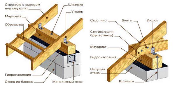 Стропильная система двускатной крыши в разрезе, методы крепления мауэрлата и стропильных ног к нему