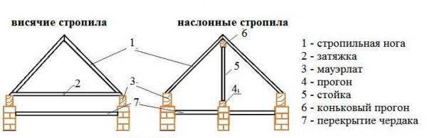 Два вида стропильных систем - с висящими и наслонными стропилами