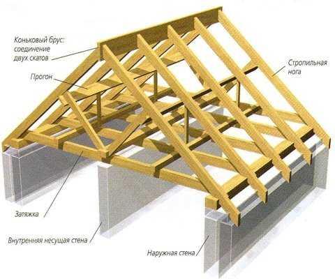 Устройство двускатной крыши