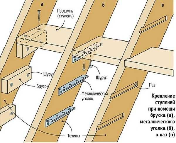 Крепление ступеней лестницы при помощи бруска, уголка и в паз