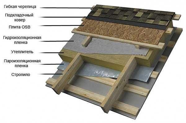 Толщина и состав слоев находится в зависимости от погодных критерий
