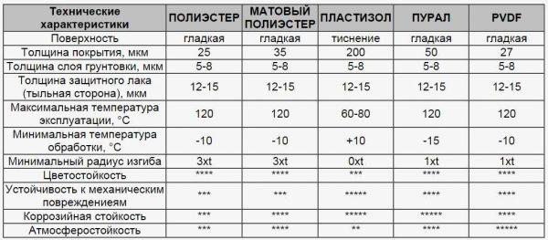 Таблица основных характеристик всех видов полимерного покрытия металлочерепицы