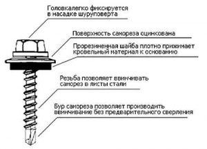 При монтаже используют специальный крепеж