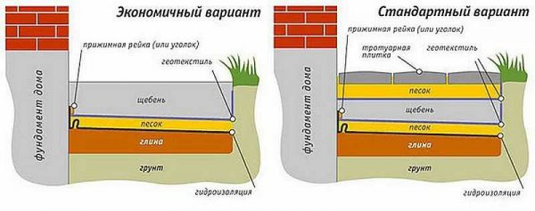 Два варианта устройства отмостки - из бетона и плитки, бутового камня и т.д.
