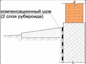 Компенсационный шов меж отмосткой и фундаментом строения нужен