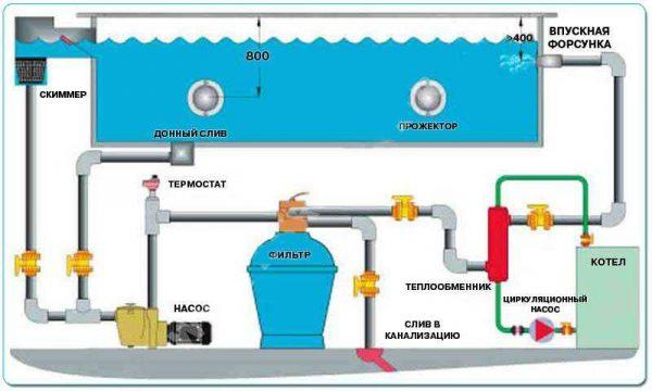 Схема организации нагрева воды в бассейне