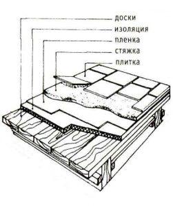 """Схематичное изображение """"пирога""""  для подготовки пола под плитку"""