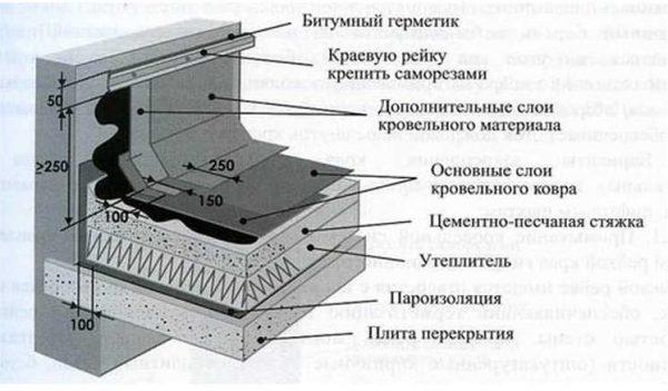 Правильная отделка ограждений кровли или примыкания к стенам