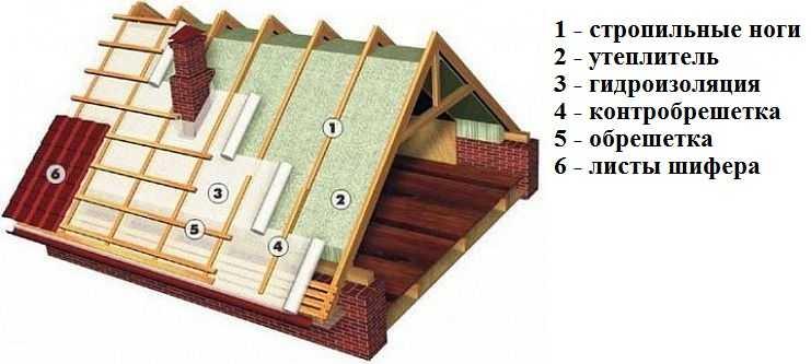 Обрешётка крыши под шифер своими руками