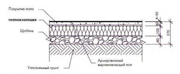 Пример пирога плавающей стяжки