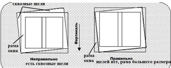 При установке окна не должно быть сквозных щелей