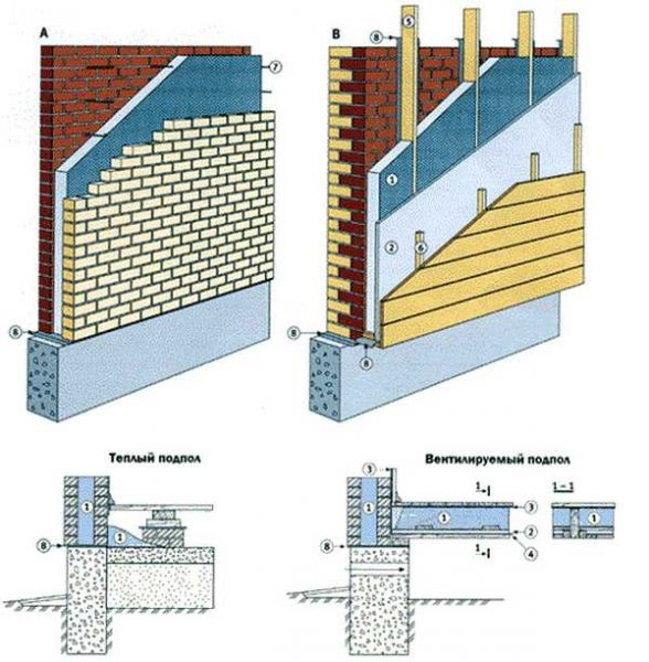 Гидроизоляция и термоизоляция кирпичных стенок: а- сплошная кладка; в — внешнее утепление готовой стенки; 1 — изоляционный слой эковаты; 2 — ветроизолирующая плита; 3 — строительный картон; 5 — стойка; 6 — планка; 7 — стяжка кладки; 8 — гидроизоляция.