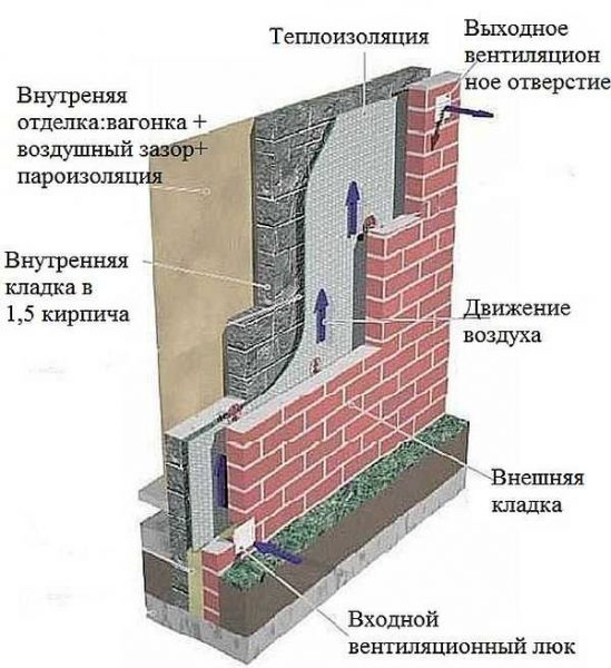 Схема устройства вентилирования теплоизолятора