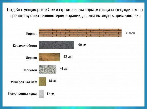 Для сопоставления толщина стенок из различных материалов представлена в виде диаграмм
