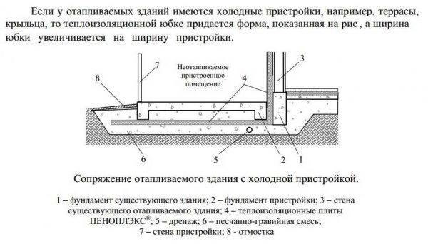 Один из вариантов устройства террасы (с дренажной трубой под плиткой)