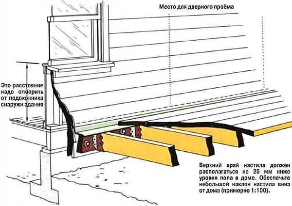 Настил террасы должен размещаться на 2,5 см ниже пола в доме