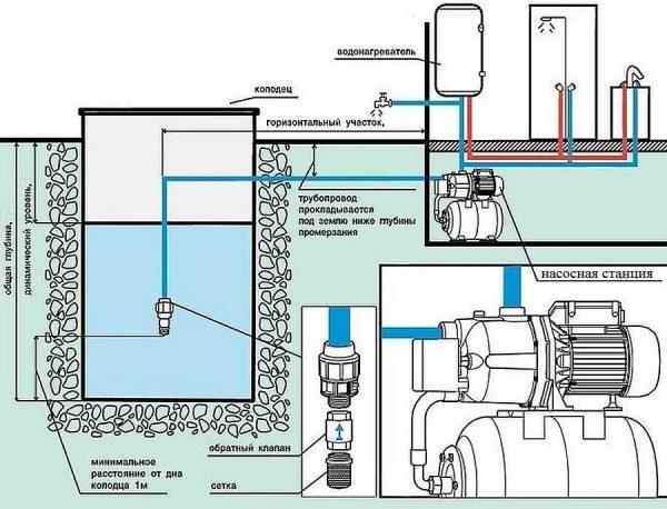 Примерно схема подключения насосной станции выглядит так. При круглогодичном использовании трубы должны быть уложены ниже глубины промерзания грунта