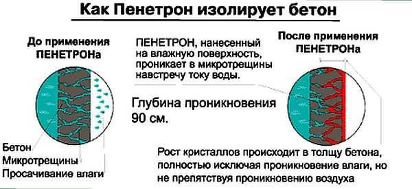 Механизм деяния проникающей гидроизоляции