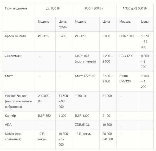 Таблица ориентировочных цен на самые популярные модели (из-за нестабильности курса цены могут сильно меняться)