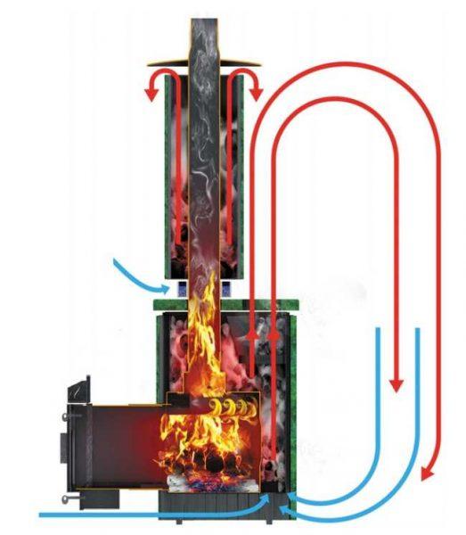 Схема движения воздуха при работе печи