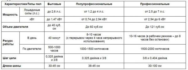 Краткие характеристики бензопил по категориям