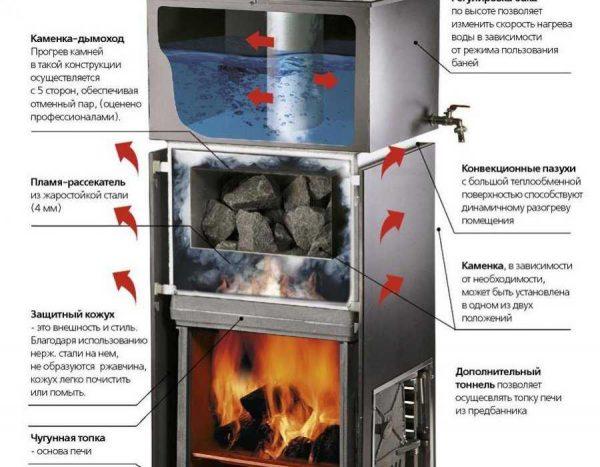 Строение печей с чугунной топкой Сударушка