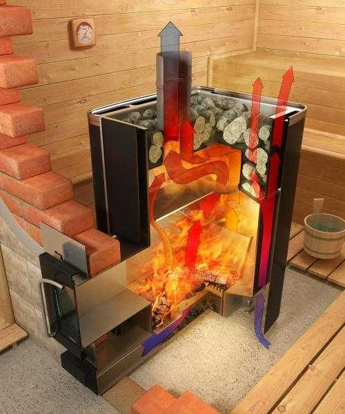 Как работает печь для сауны