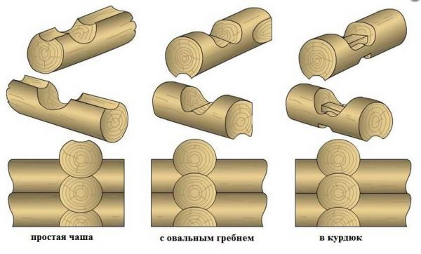 Виды чаши для соединения бревен в углах