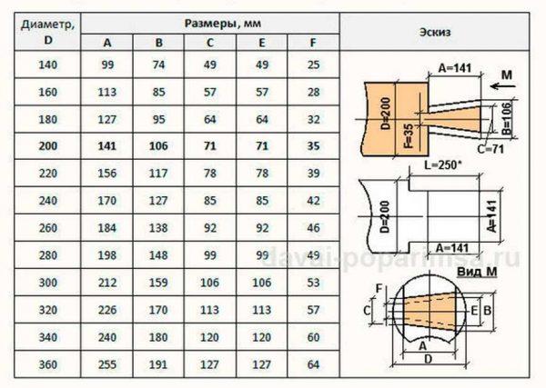 Таблица размеров соединения в лапу для разных диаметров бревен