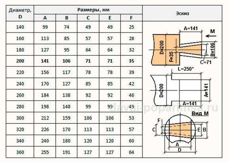 Таблица размеров соединения в