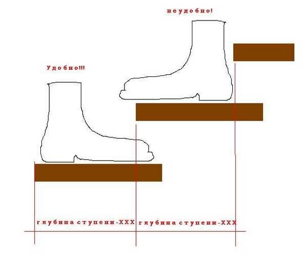 Удобнее будет подниматься и опускаться, если вся стопа опирается на ступеньку
