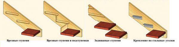 Способы крепления ступеней к тетивам лестницы