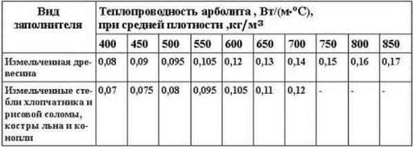 Теплопроводимость арболита разной плотности