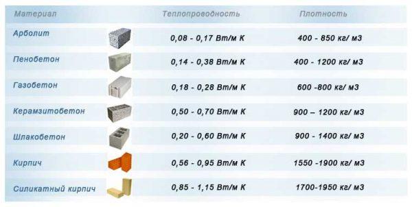 Сопоставление строй материалов по теплопроводимости