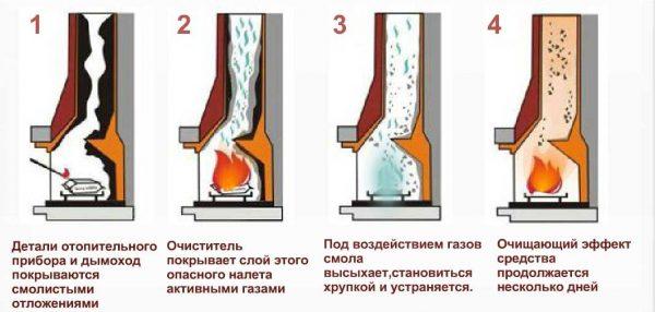 Как действуют хим препараты для очистки дымовых труб