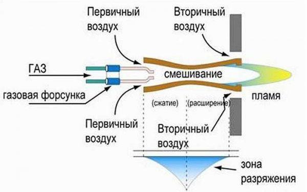 Строение атмосферной газовой горелки