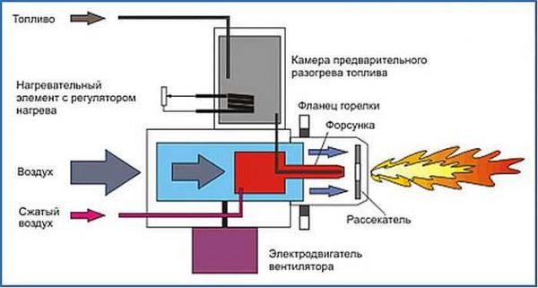 Схема работы горелки с вентилятором