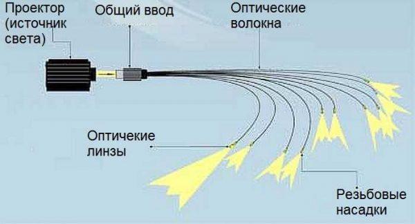 Структура системы оптоволоконного освещения