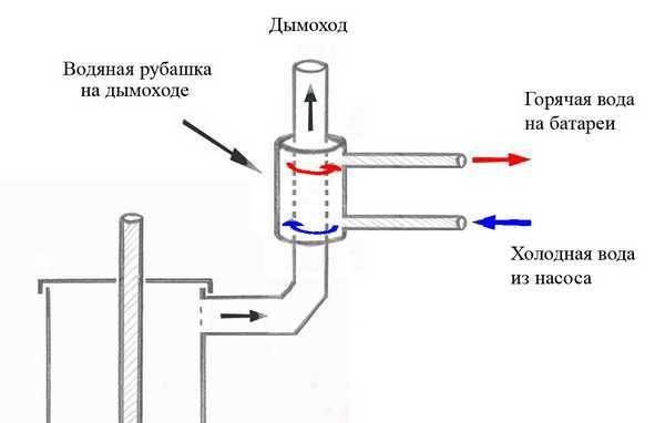 Механизм работы водяной рубахи на трубе