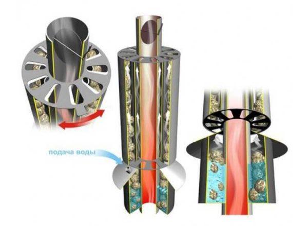 Механизм работы конвектора на трубе у Ферингера