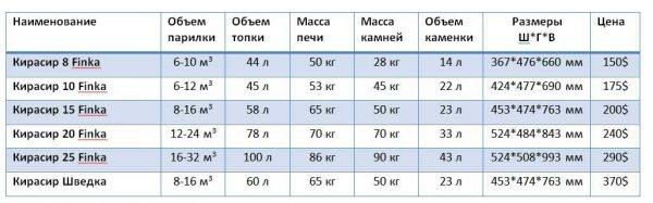 Технические характеристики печей Кирасир Шведка и Finka