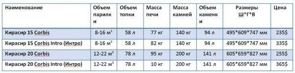 Технические характеристики печей Кирасир