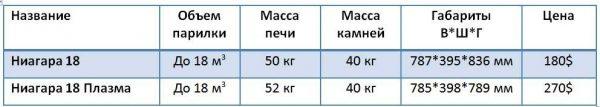 Технические параметры Колибри Ниагара 18