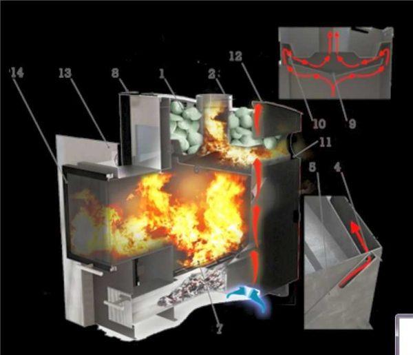 Как происходит горение в печи