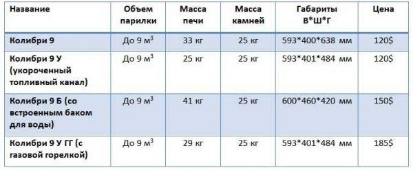 Технические параметры печей Конвектика Колибри