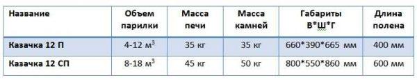 Технические характеристики Печи для бани Казачка